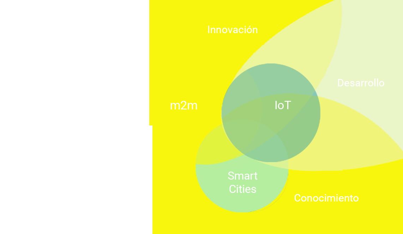 Kinimara, desarrollo de IoT y m2m. Smart city e innovación